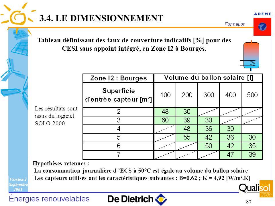 3.4. LE DIMENSIONNEMENT Tableau définissant des taux de couverture indicatifs [%] pour des CESI sans appoint intégré, en Zone I2 à Bourges.